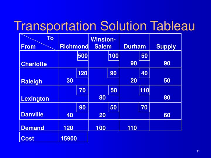 Transportation Solution Tableau