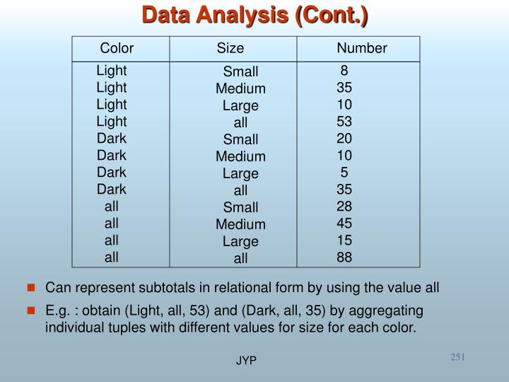 Can represent subtotals in relational form by using the value all
