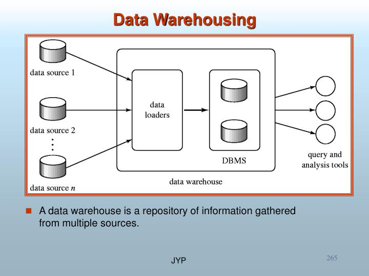 A data warehouse is a repository of information gathered from multiple sources.