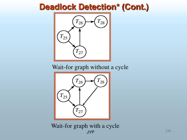 Deadlock Detection* (Cont.)