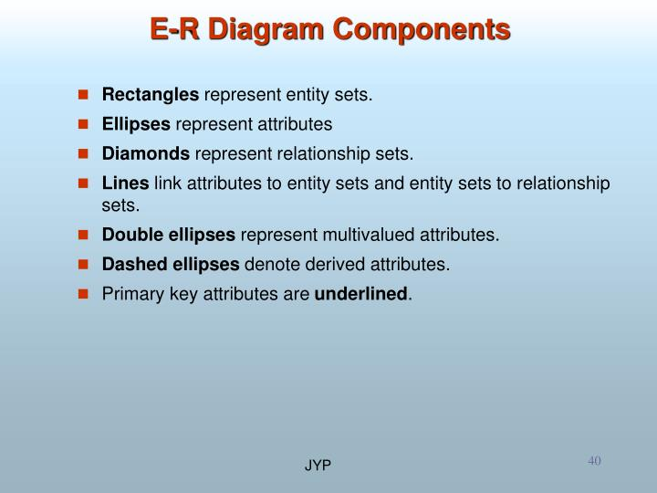 E-R Diagram Components