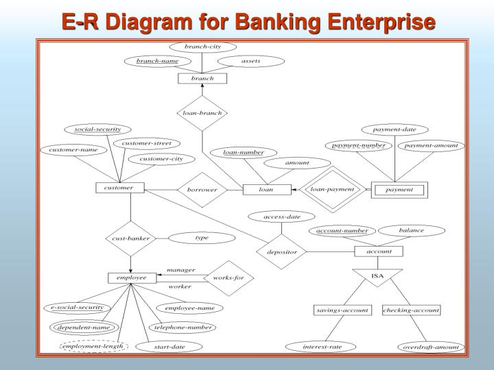 E-R Diagram for Banking Enterprise