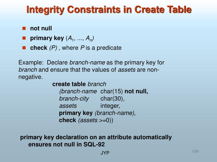 Integrity Constraints in Create Table