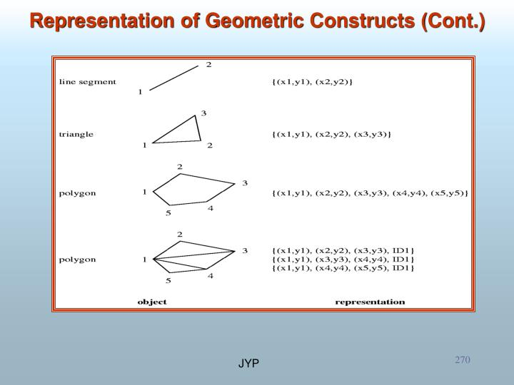 Representation of Geometric Constructs (Cont.)