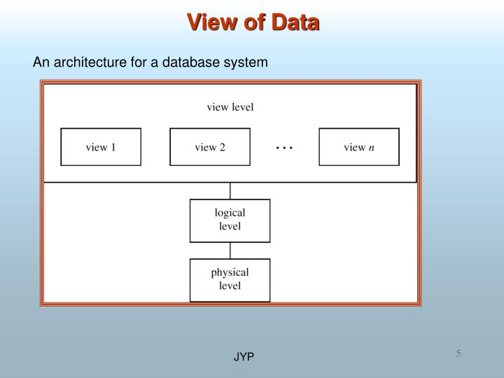 View of Data