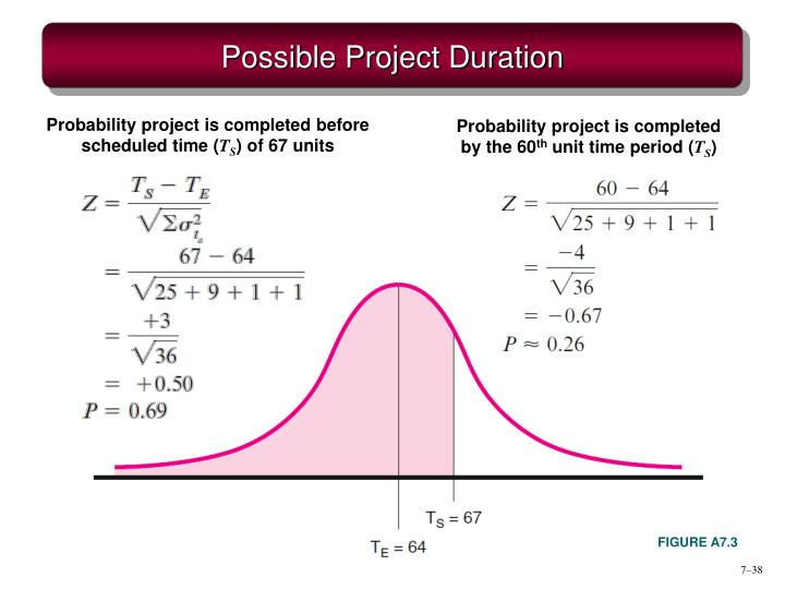 Probability project is completed before scheduled time (