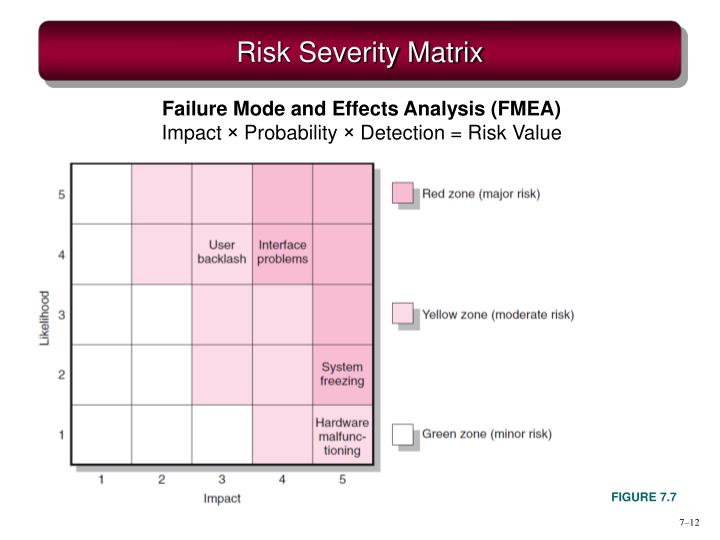 Risk Severity Matrix
