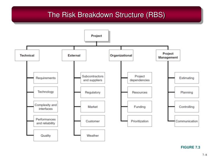 The Risk Breakdown Structure (RBS)