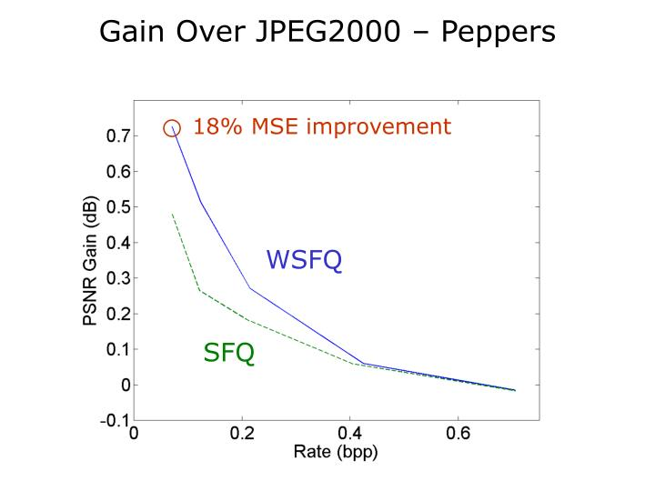 Gain Over JPEG2000 – Peppers