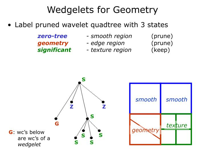 Wedgelets for Geometry