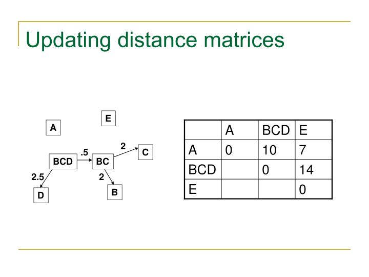Updating distance matrices