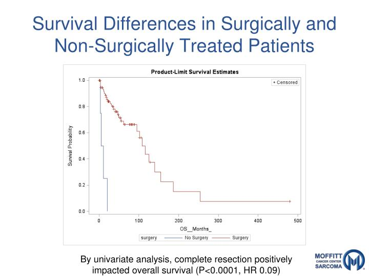 Survival Differences in Surgically and Non-Surgically Treated Patients