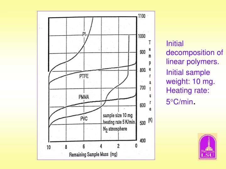 Initial decomposition of linear polymers.