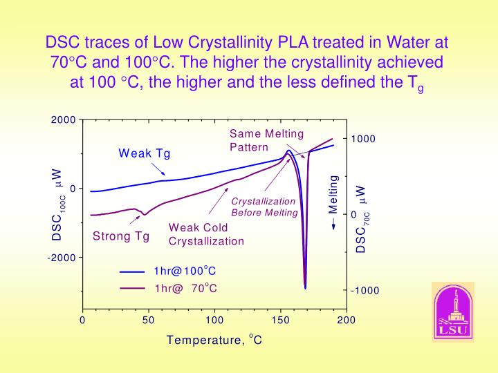 DSC traces of Low Crystallinity PLA treated in Water at 70