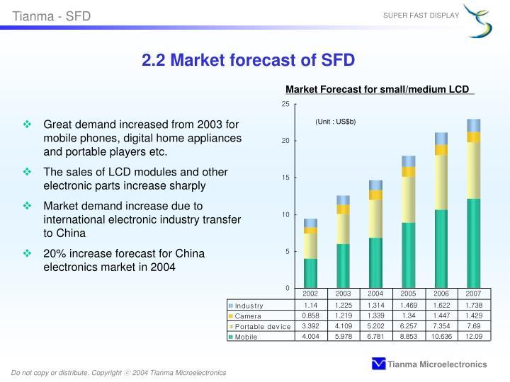 2.2 Market forecast of SFD