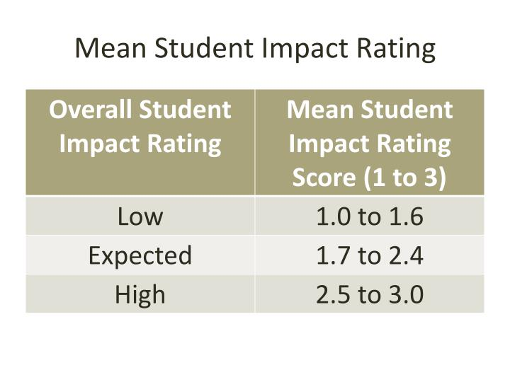 Mean Student Impact Rating