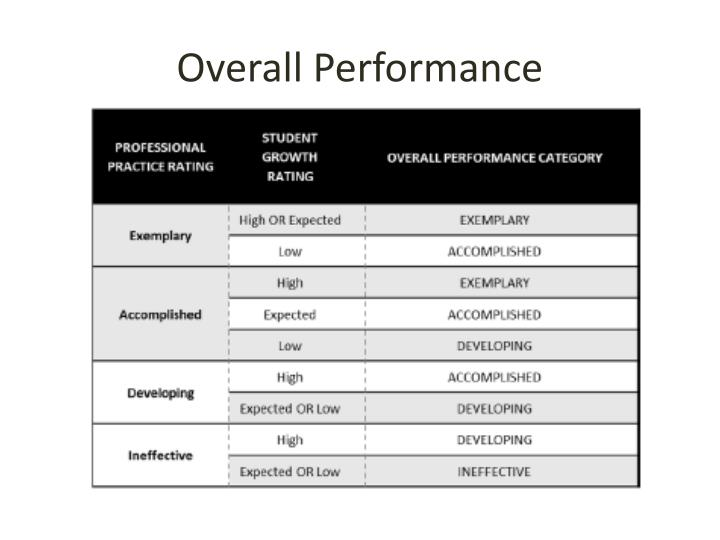 Overall Performance