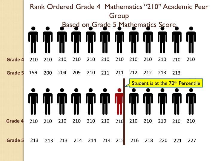 "Rank Ordered Grade 4  Mathematics ""210"" Academic Peer Group"