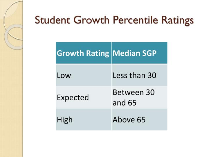 Student Growth Percentile Ratings