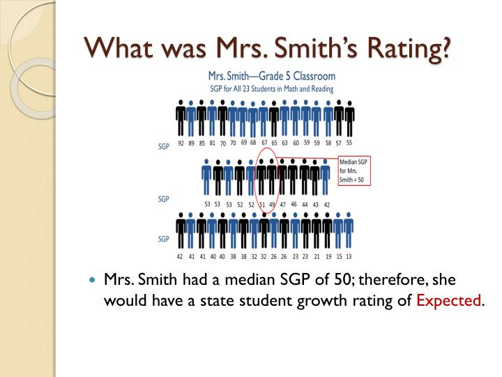 What was Mrs. Smith's Rating?