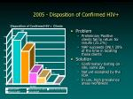2005 disposition of confirmed hiv