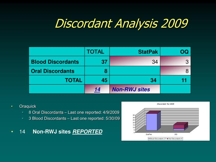 Discordant Analysis 2009
