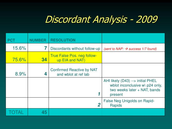 Discordant Analysis - 2009