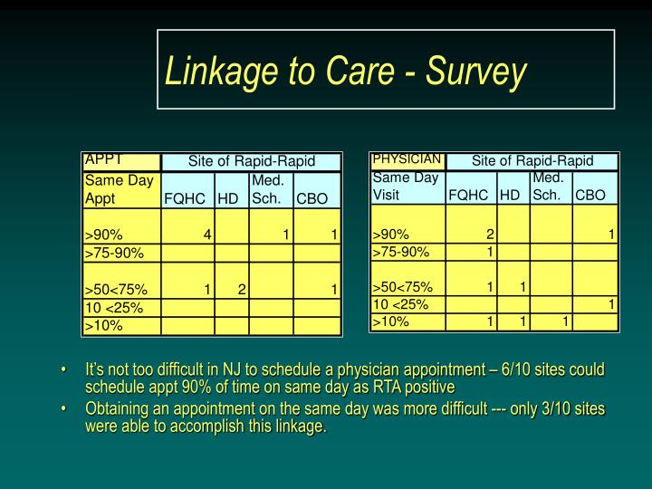 Linkage to Care - Survey