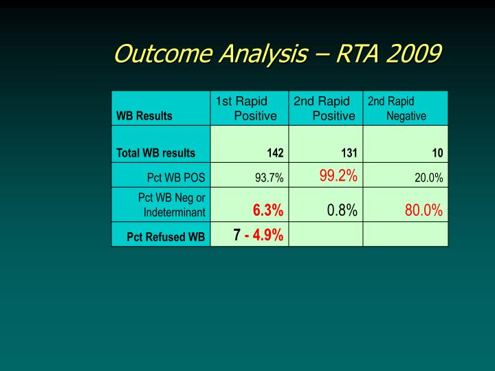 Outcome Analysis – RTA 2009