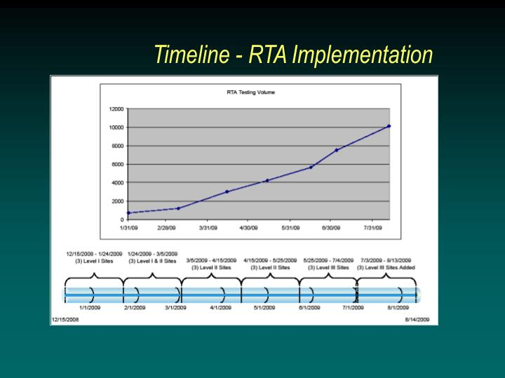 Timeline - RTA Implementation