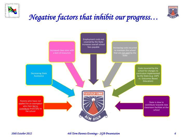 Negative factors that inhibit our progress…