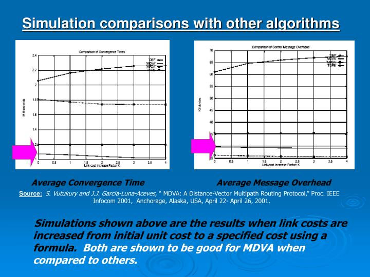 Simulation comparisons with other algorithms