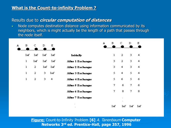 What is the Count-to-infinity Problem ?