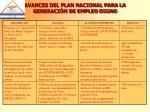 avances del plan nacional para la generaci n de empleo digno1