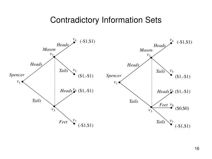 Contradictory Information Sets