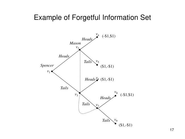 Example of Forgetful Information Set