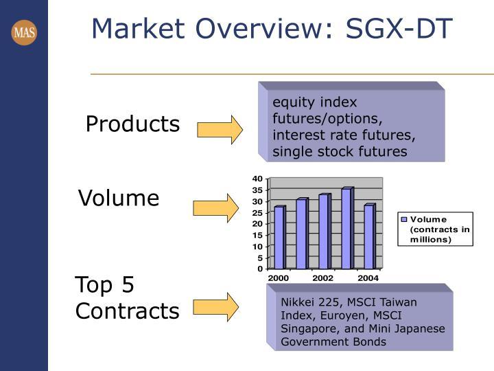 Market Overview: SGX-DT