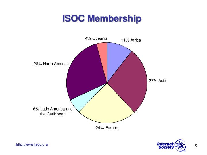 ISOC Membership