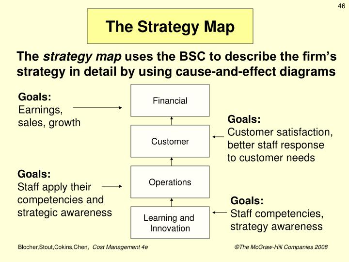 The Strategy Map