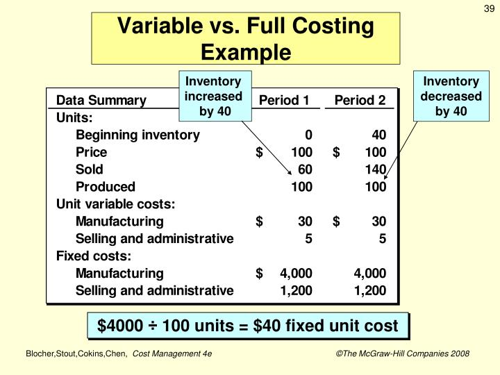 Variable vs. Full Costing Example