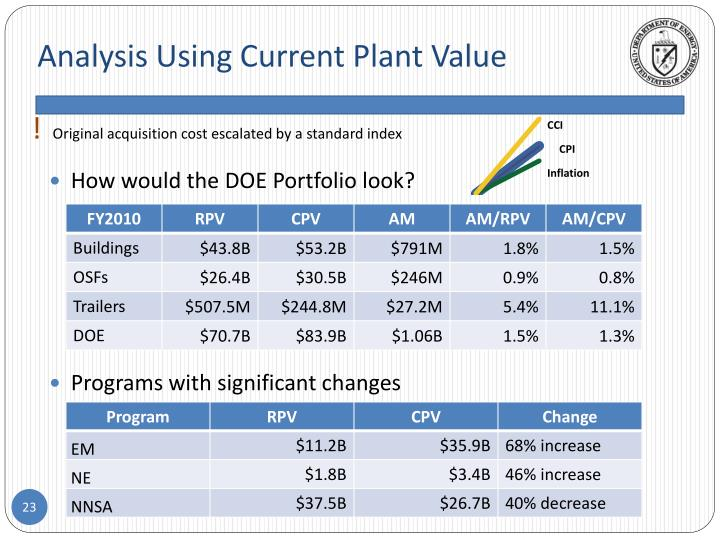 Analysis Using Current Plant Value