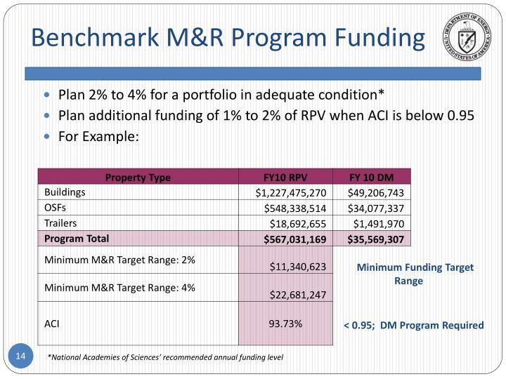 Benchmark M&R Program Funding
