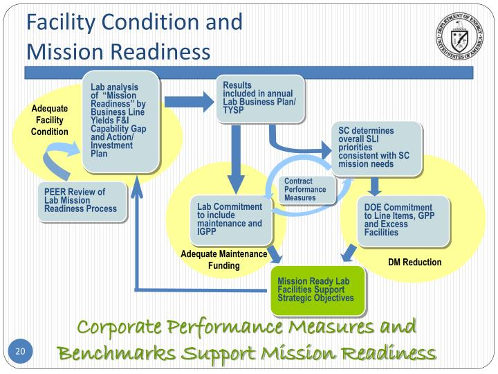 Facility Condition and