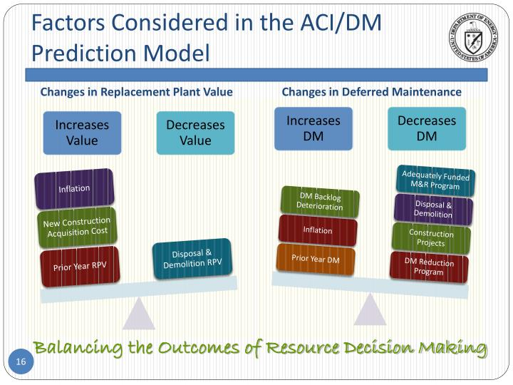 Factors Considered in the ACI/DM Prediction Model