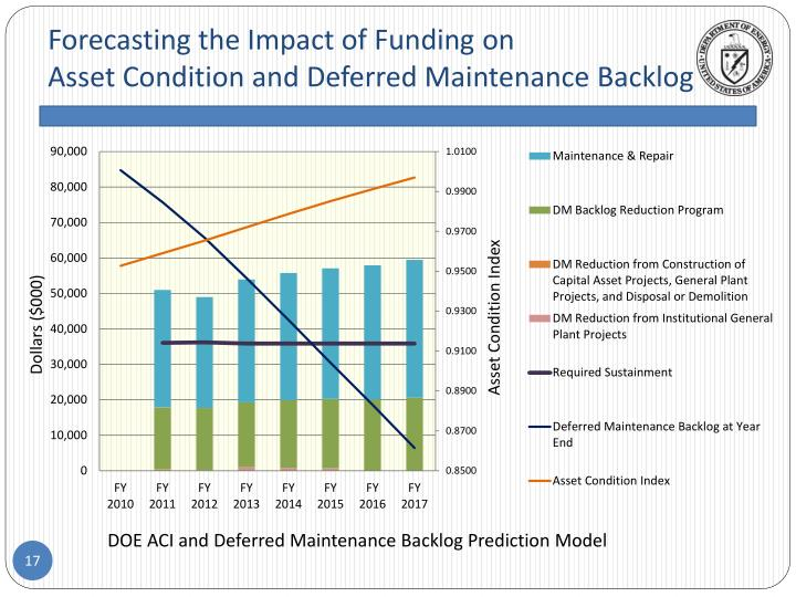Forecasting the Impact of Funding on
