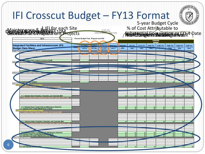 IFI Crosscut Budget – FY13 Format