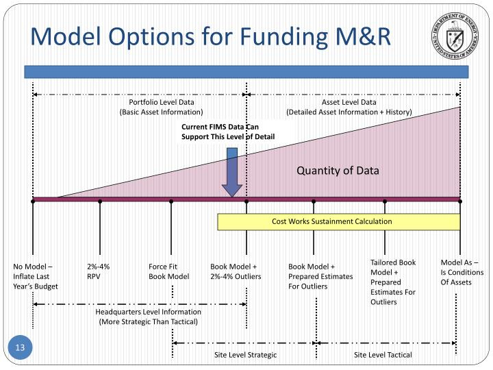 Model Options for Funding M&R