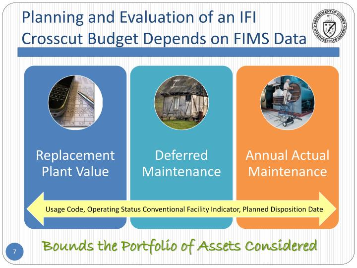 Planning and Evaluation of an IFI
