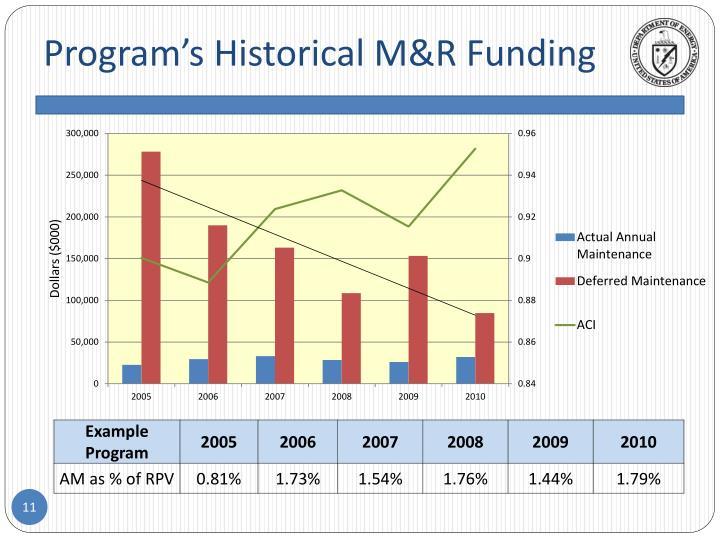 Program's Historical M&R Funding