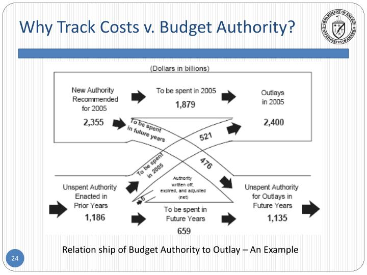 Why Track Costs v. Budget Authority?